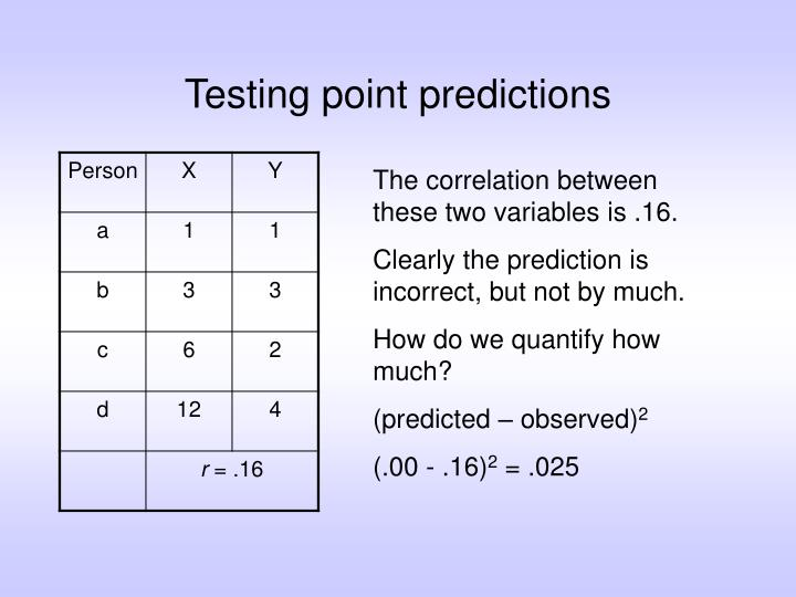 Testing point predictions