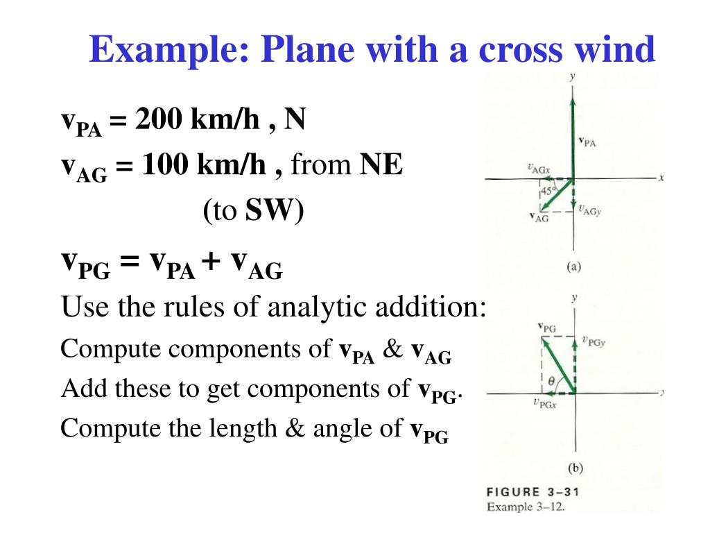 Example: Plane with a cross wind