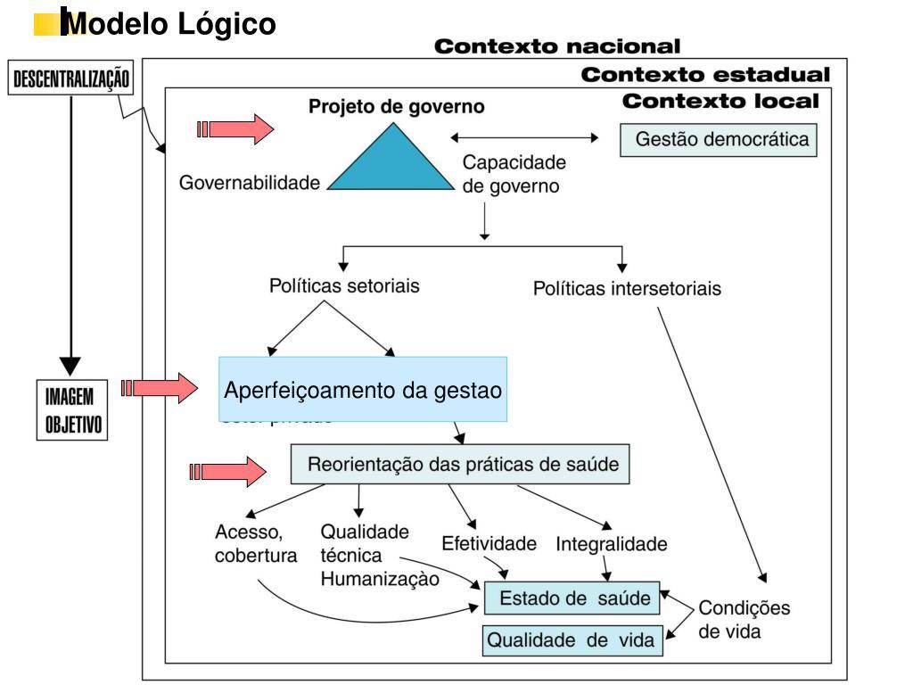 Modelo Lógico