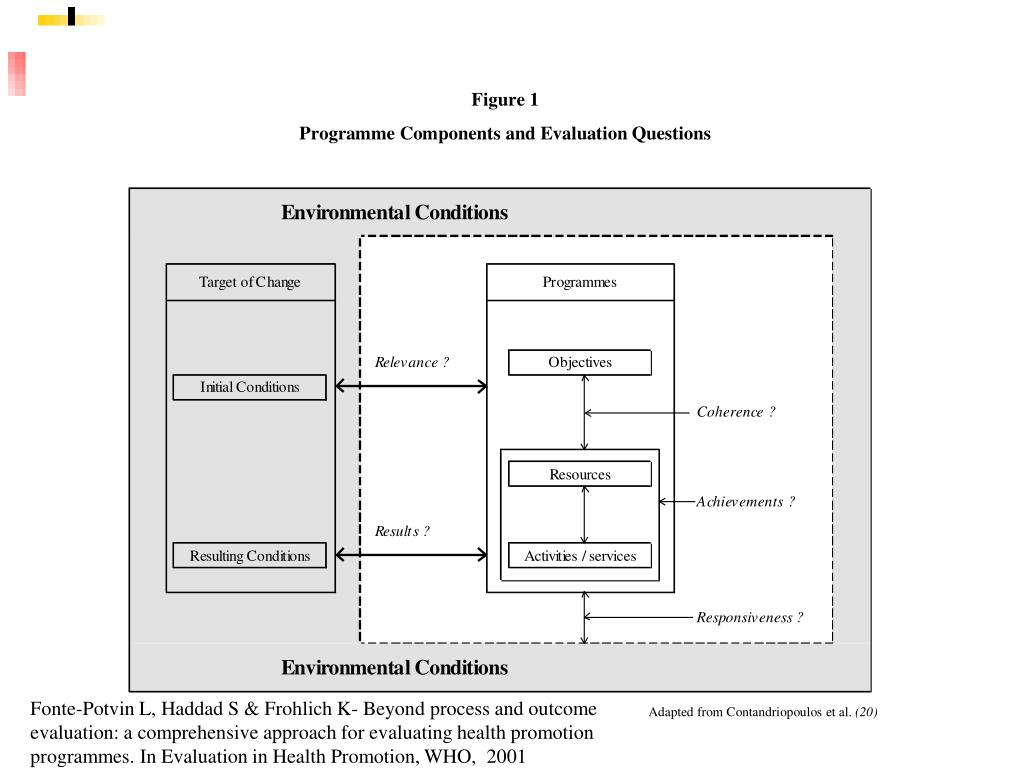 Fonte-Potvin L, Haddad S & Frohlich K- Beyond process and outcome evaluation: a comprehensive approach for evaluating health promotion programmes. In Evaluation in Health Promotion, WHO,  2001