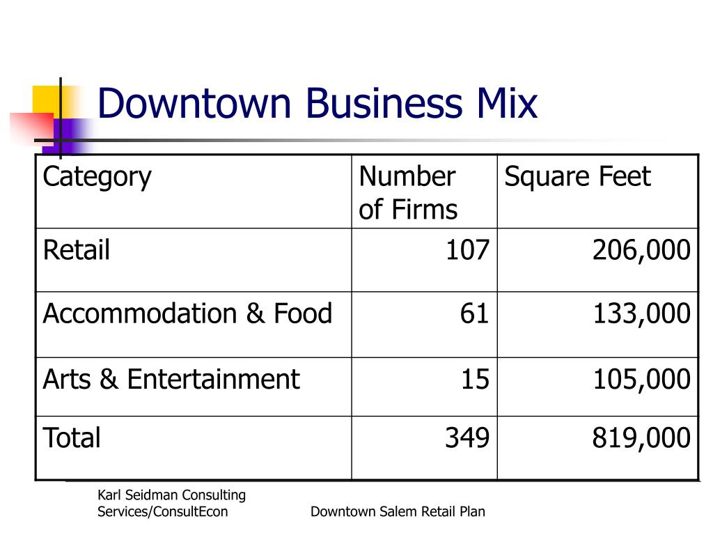 Downtown Business Mix