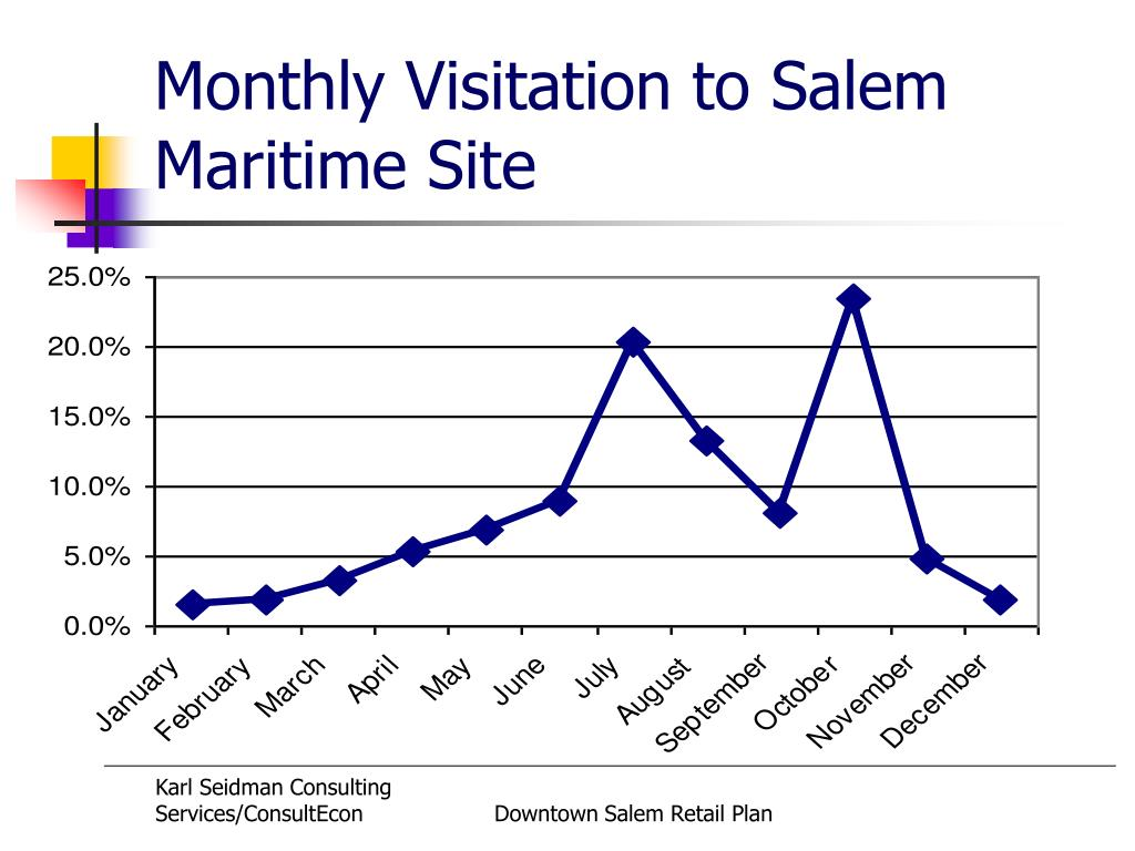 Monthly Visitation to Salem Maritime Site