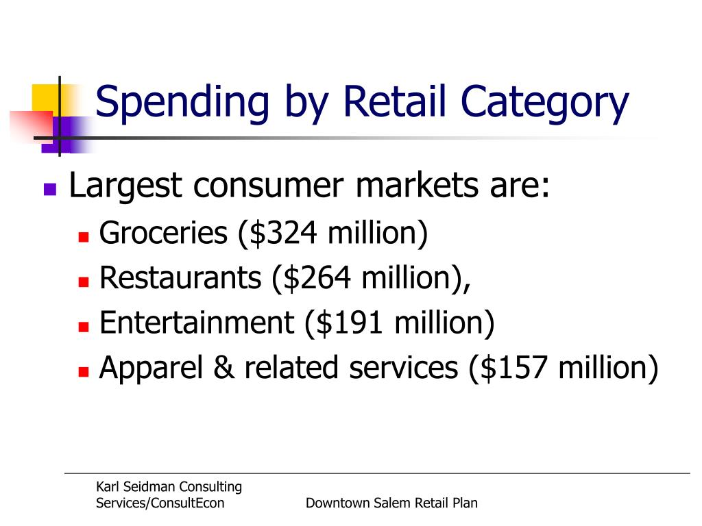 Spending by Retail Category