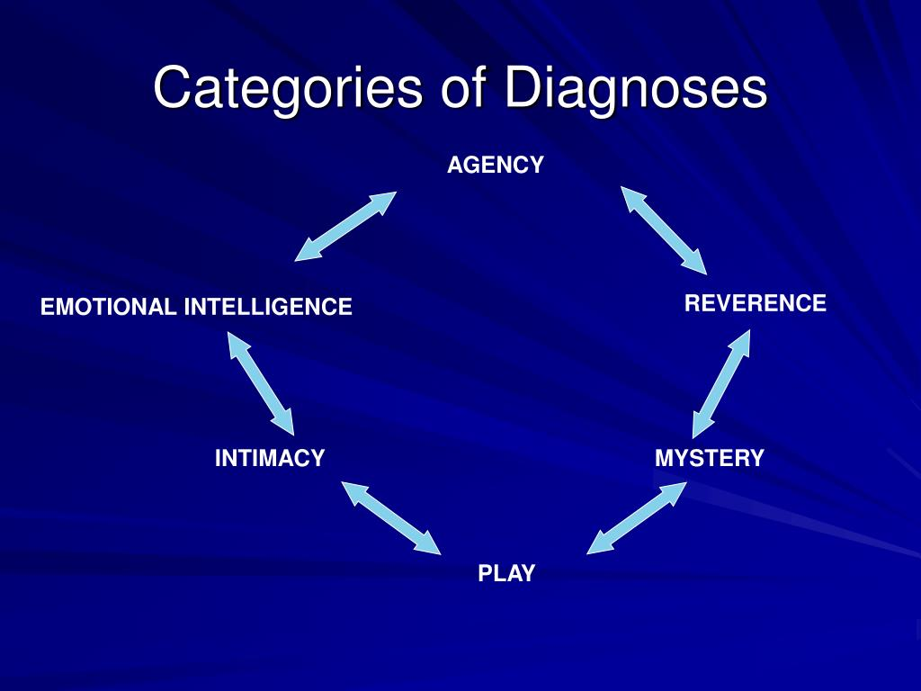Categories of Diagnoses
