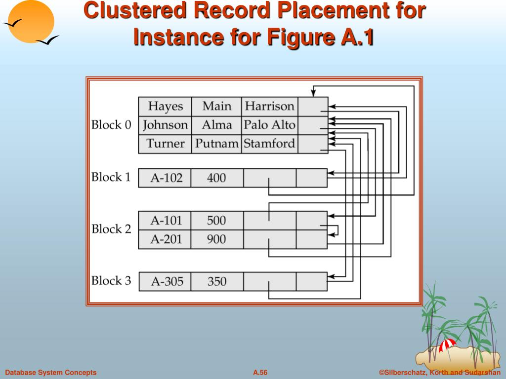 Clustered Record Placement for Instance for Figure A.1