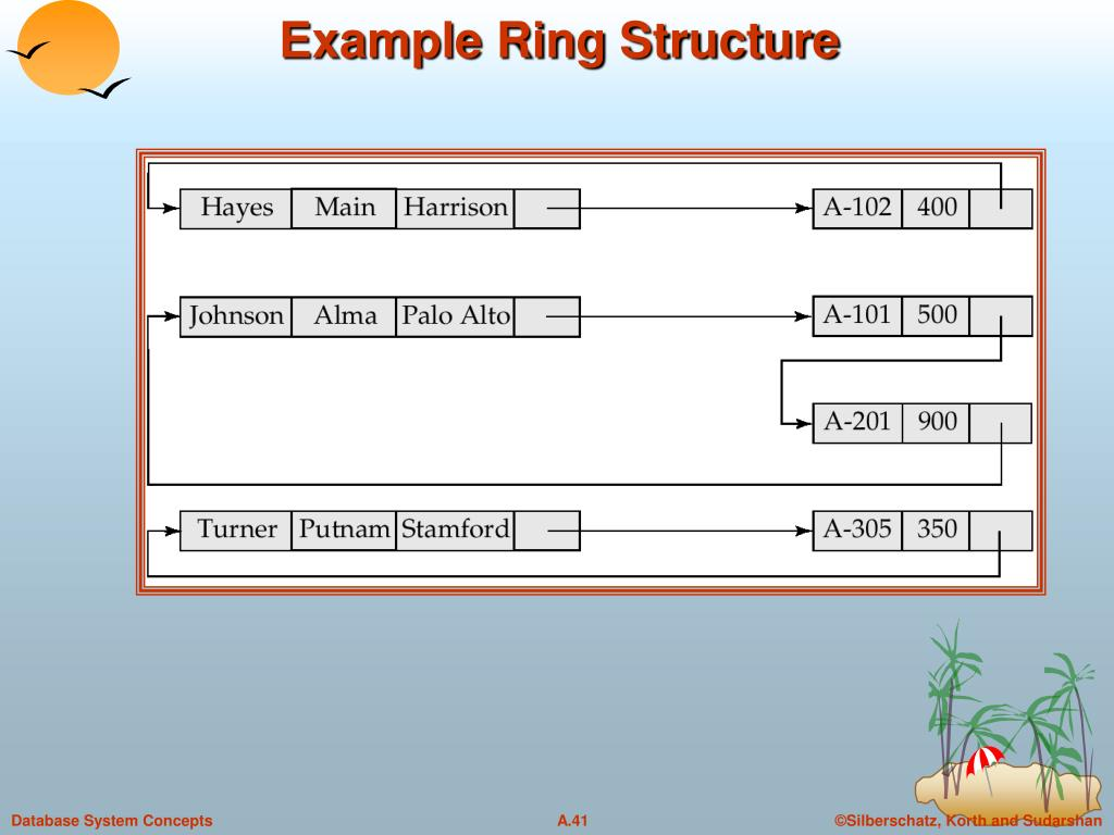 Example Ring Structure