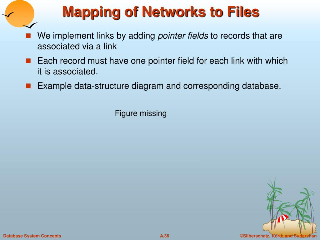 Mapping of Networks to Files