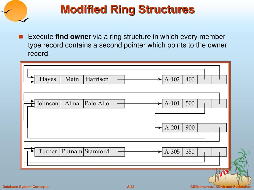 Modified Ring Structures