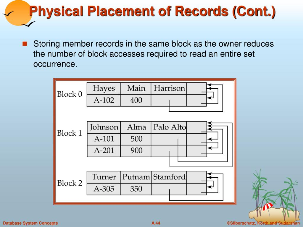 Physical Placement of Records (Cont.)
