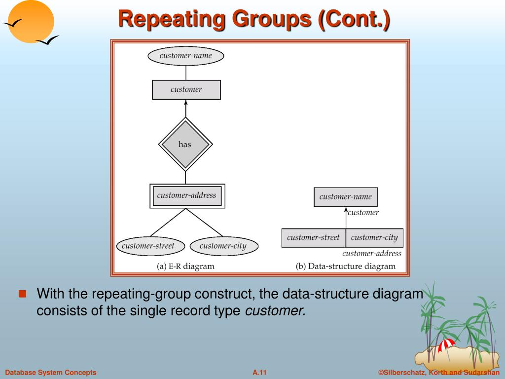 Repeating Groups (Cont.)