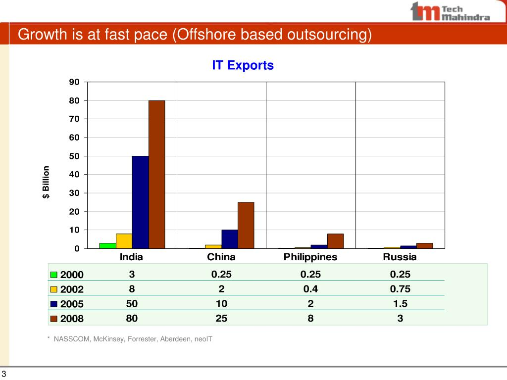 Growth is at fast pace (Offshore based outsourcing)