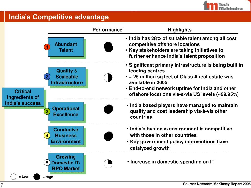 India's Competitive advantage