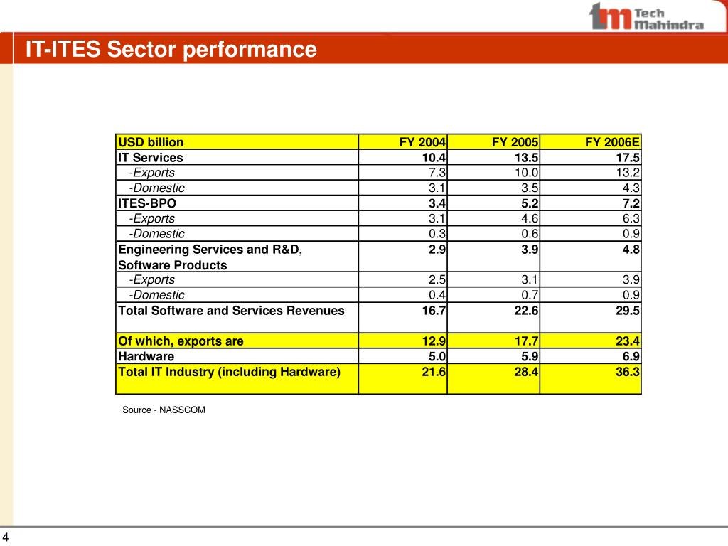 IT-ITES Sector performance