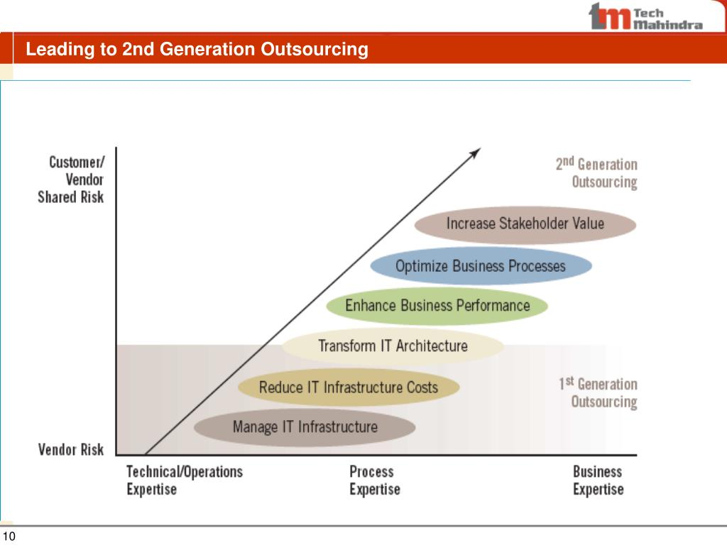 Leading to 2nd Generation Outsourcing