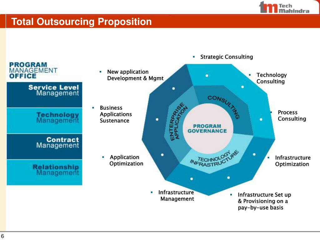 Total Outsourcing Proposition