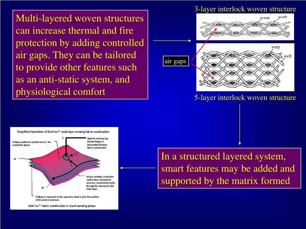 3-layer interlock woven structure