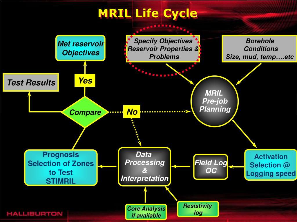 MRIL Life Cycle