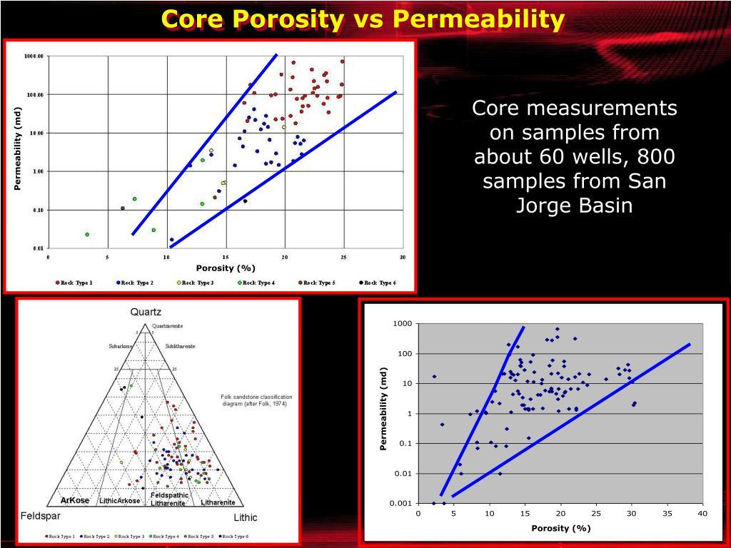 Core Porosity vs Permeability