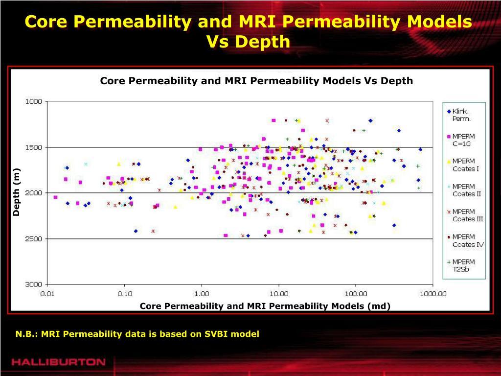Core Permeability and MRI Permeability Models Vs Depth