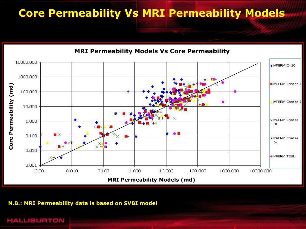 MRI Permeability Models Vs Core Permeability