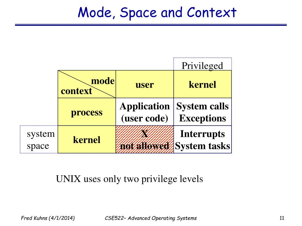 Mode, Space and Context