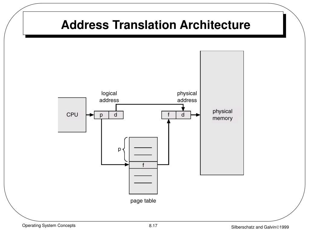 Address Translation Architecture