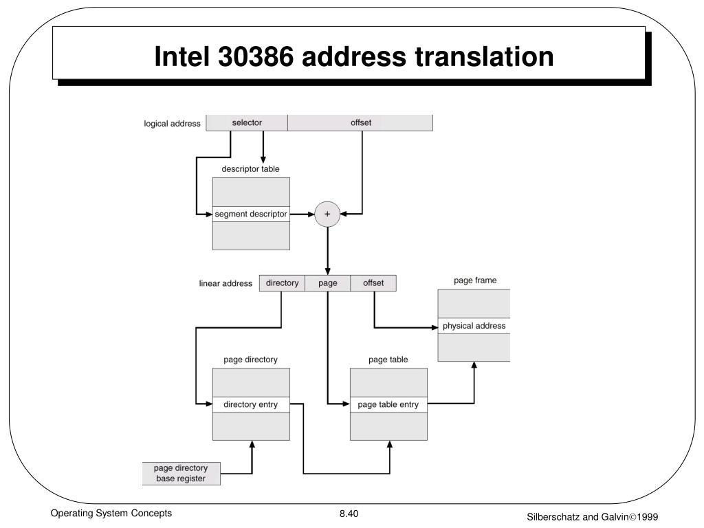 Intel 30386 address translation