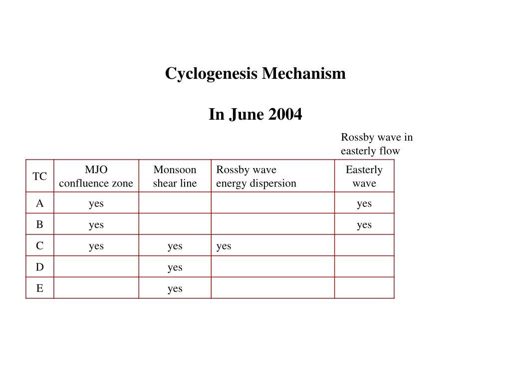 Cyclogenesis Mechanism