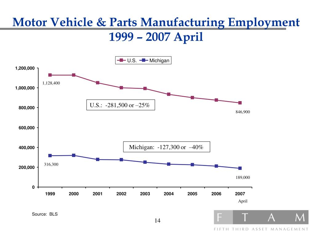 Motor Vehicle & Parts Manufacturing Employment