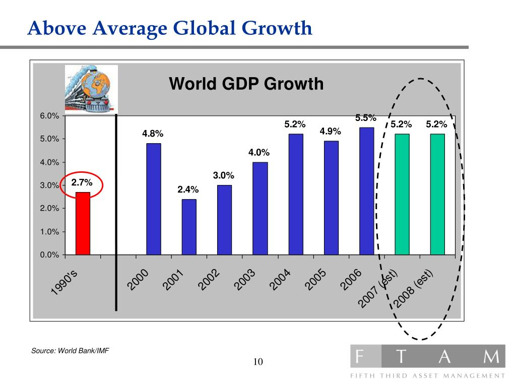 Above Average Global Growth