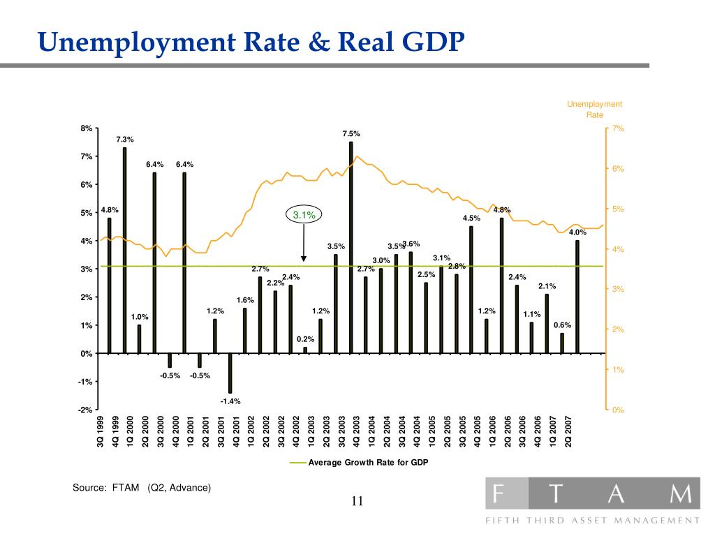 Unemployment Rate & Real GDP
