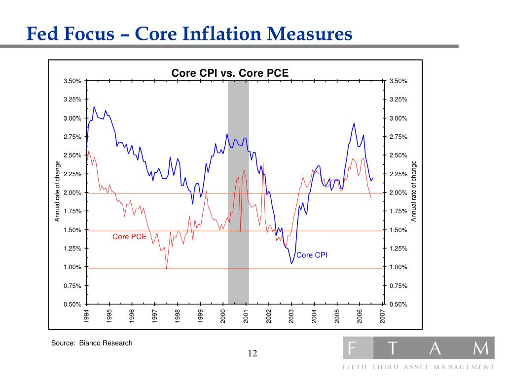 Fed Focus – Core Inflation Measures