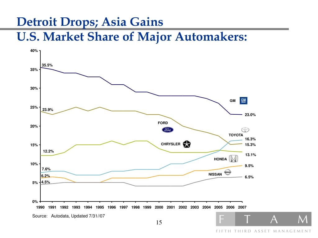 Detroit Drops; Asia Gains
