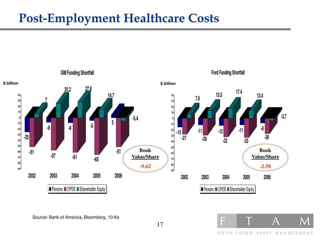 Post-Employment Healthcare Costs