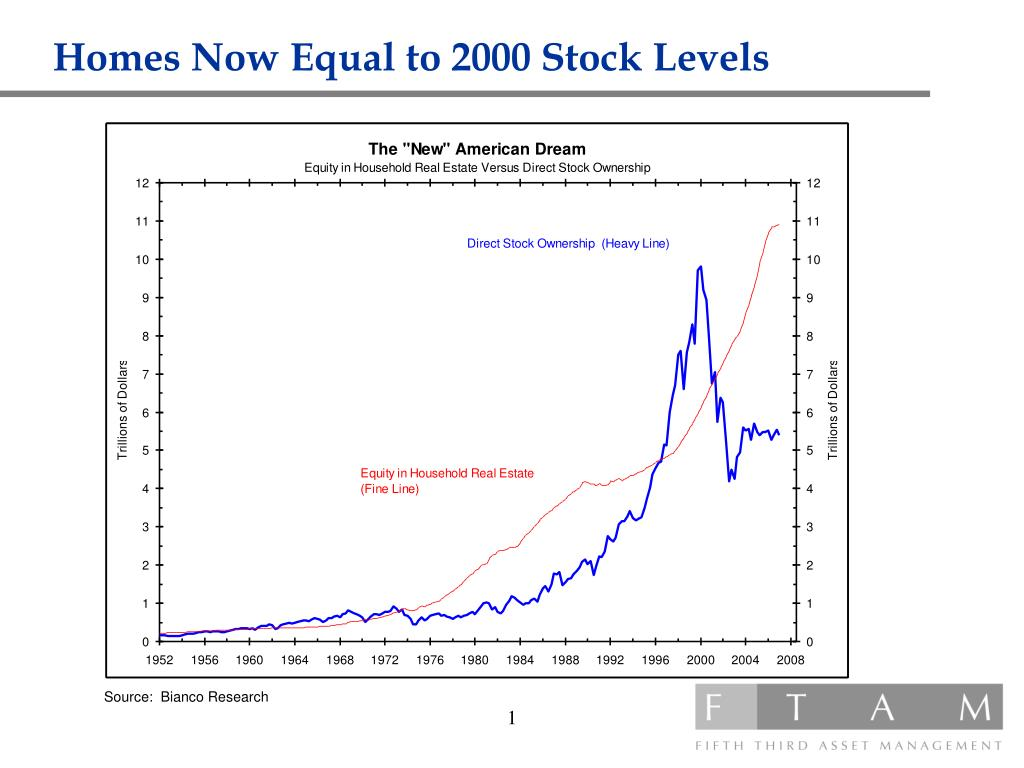 Homes Now Equal to 2000 Stock Levels