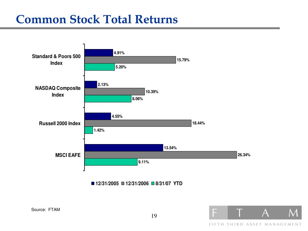 Common Stock Total Returns