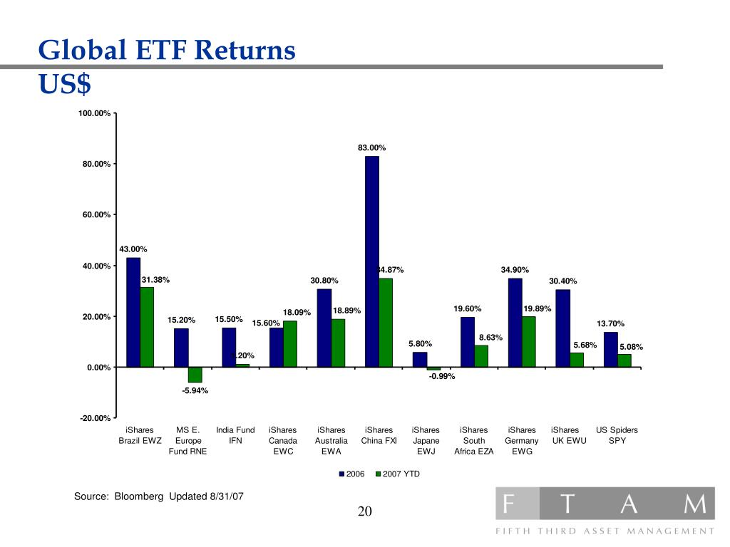 Global ETF Returns