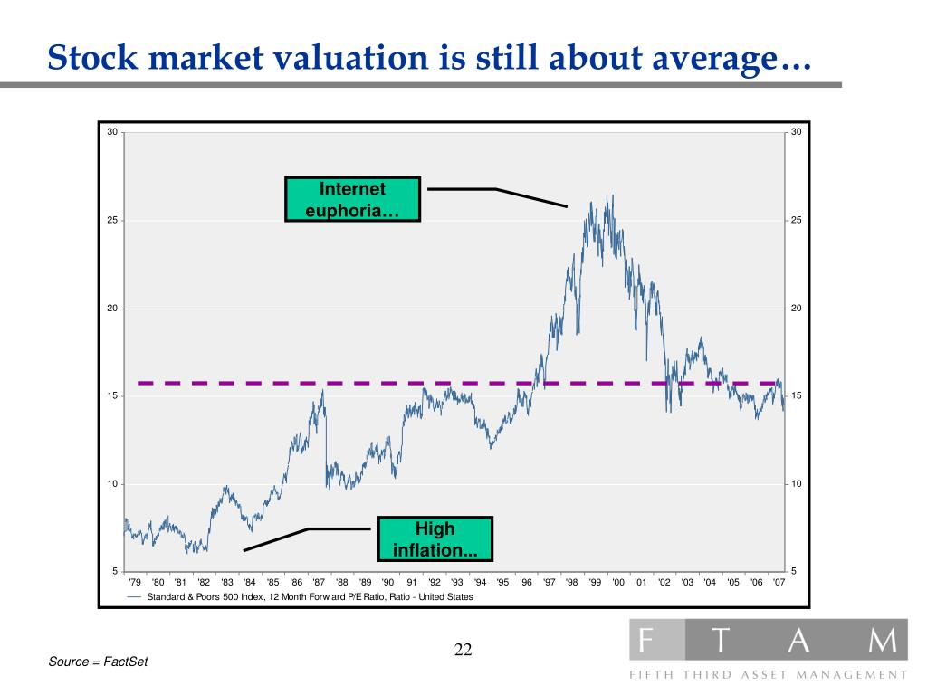 Stock market valuation is still about average…