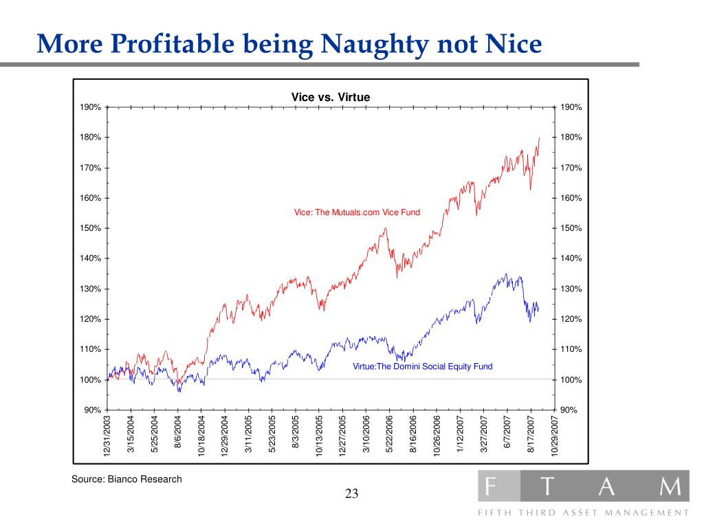 More Profitable being Naughty not Nice