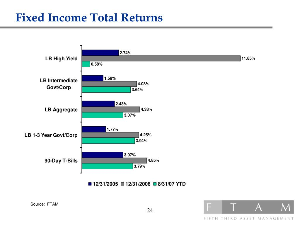 Fixed Income Total Returns