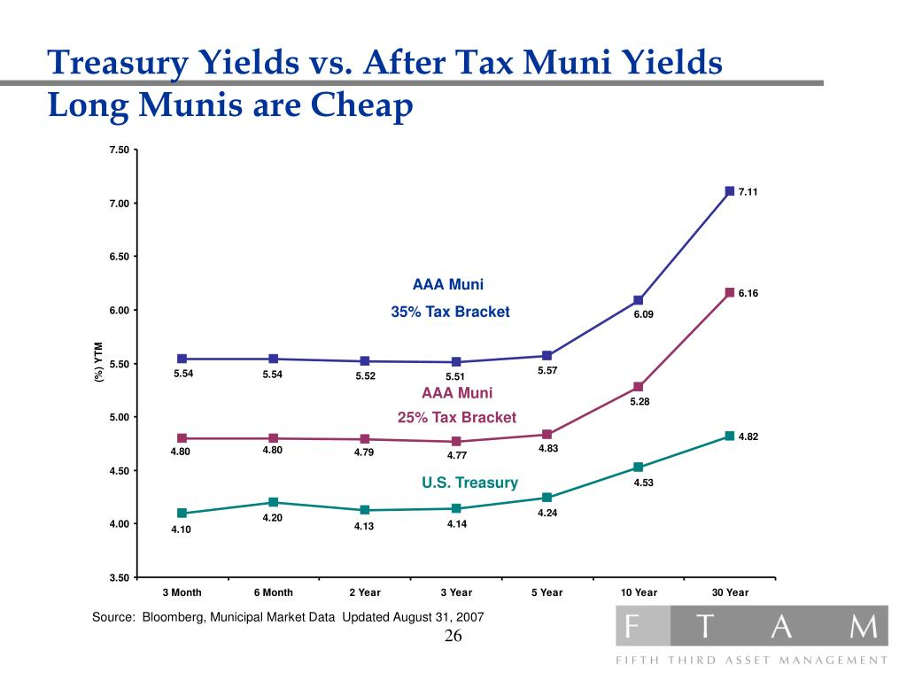 Treasury Yields vs. After Tax Muni Yields