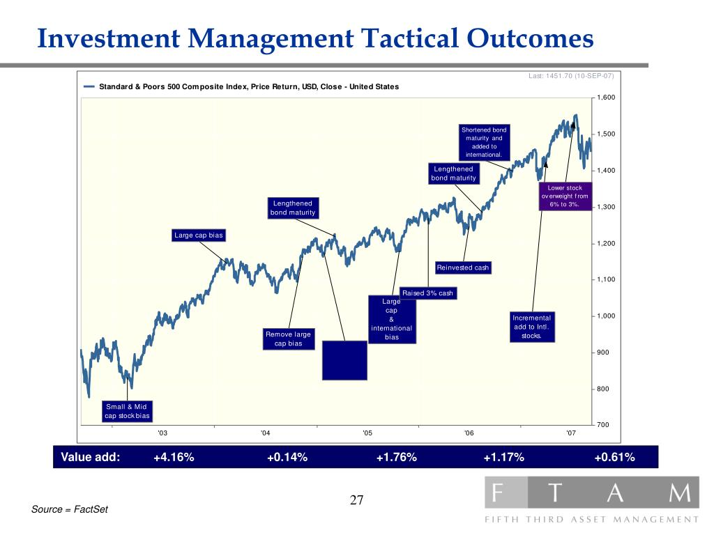 Investment Management Tactical Outcomes