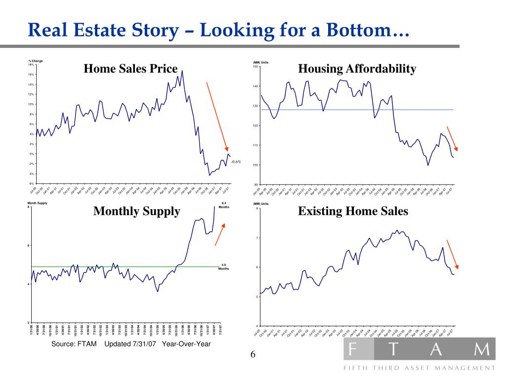 Real Estate Story – Looking for a Bottom…