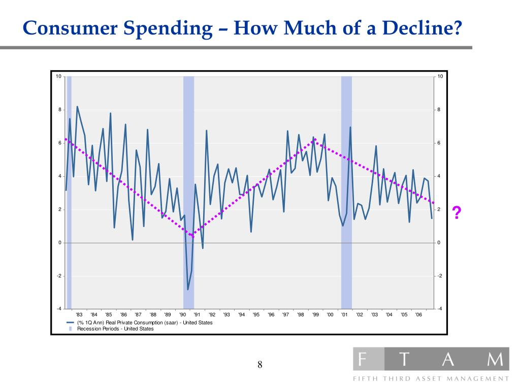 Consumer Spending – How Much of a Decline?