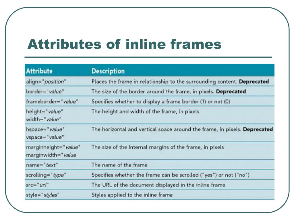 Attributes of inline frames