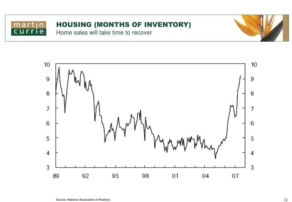 HOUSING (MONTHS OF INVENTORY)