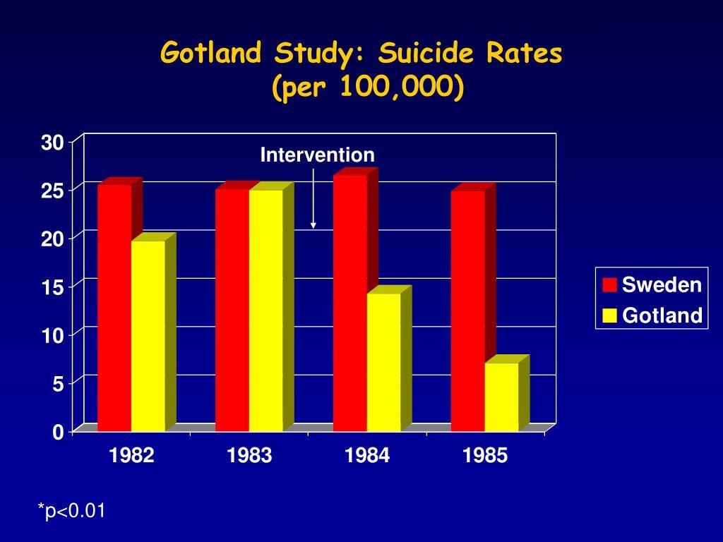 Gotland Study: Suicide Rates