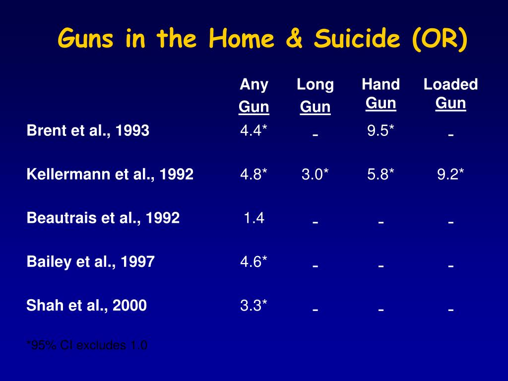 Guns in the Home & Suicide (OR)