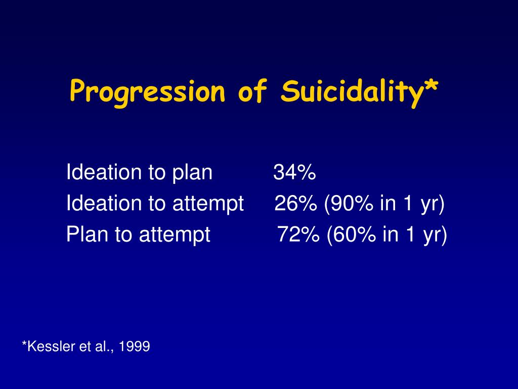Progression of Suicidality*