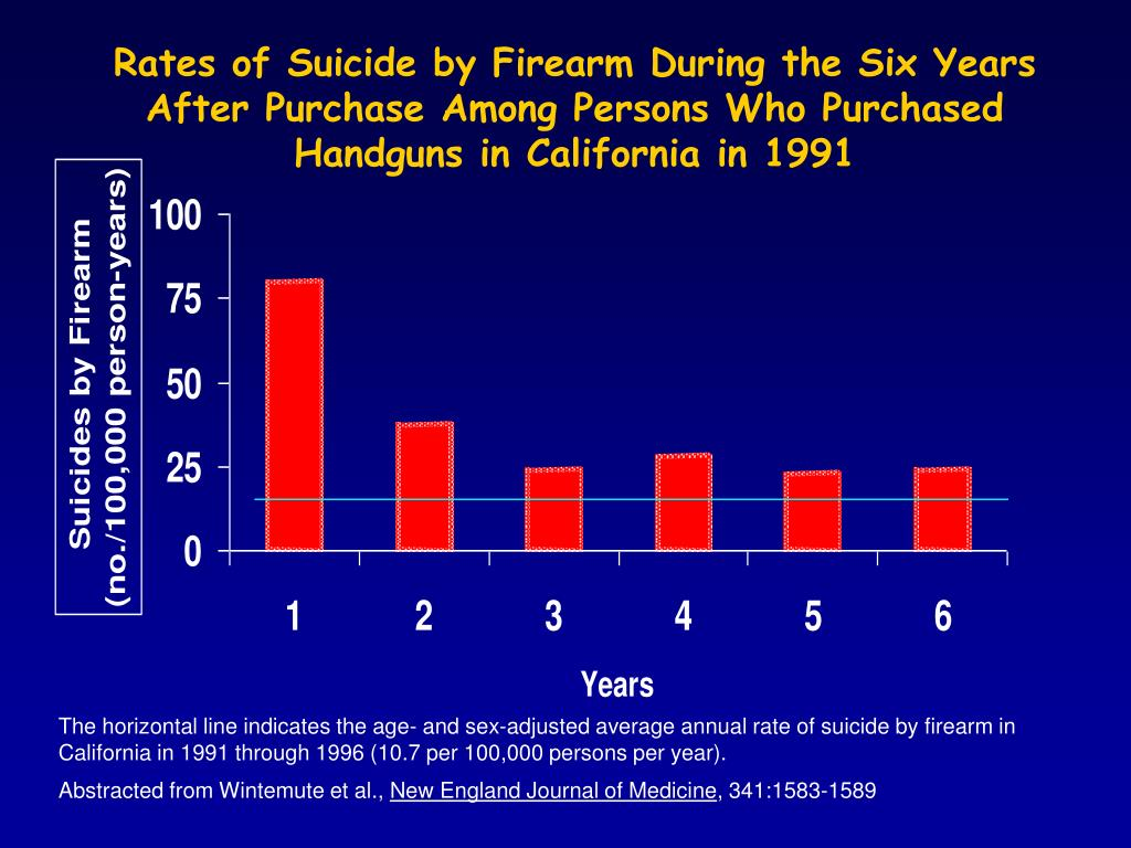 Rates of Suicide by Firearm During the Six Years After Purchase Among Persons Who Purchased Handguns in